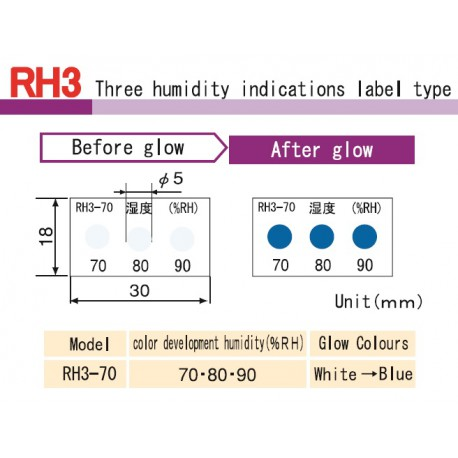 Asey Labels to monitoring humidity